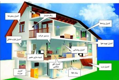 کاربرد سیستم مدیریت هوشمند ساختمان