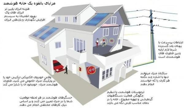مزایای مدیریت هوشمند ساختمان