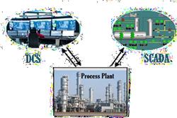 سیستم DCS , SCADA