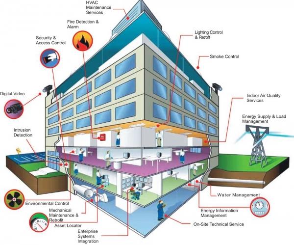 BMS 2 600x499 - سیستم مدیریت ساختمان